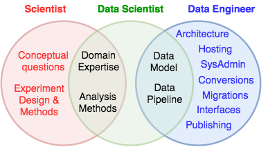 data science vs engineering