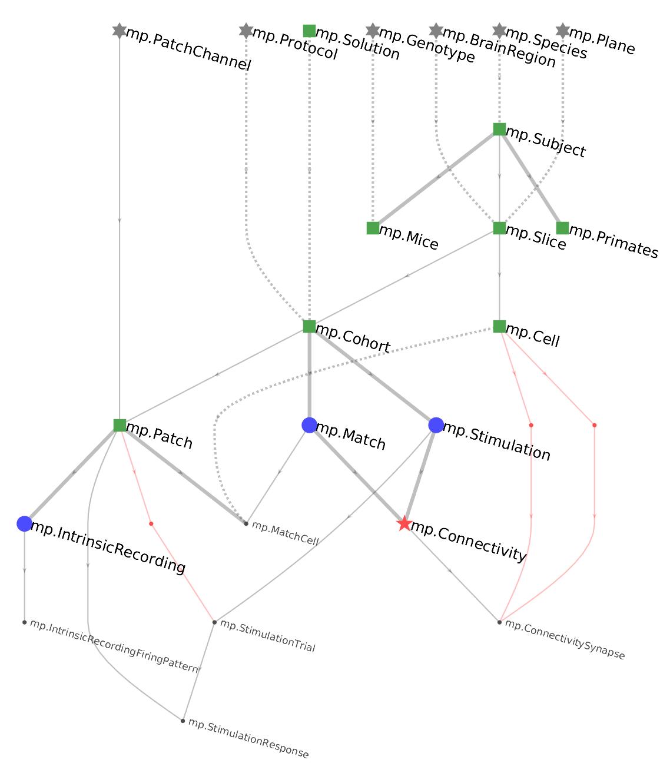 ERD — DataJoint Documentation matlab-v3 2 documentation