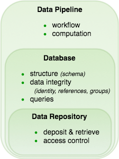 data pipelines vs databases vs data repositories