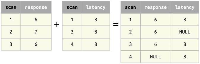 Union — DataJoint Documentation matlab-v3 2 documentation