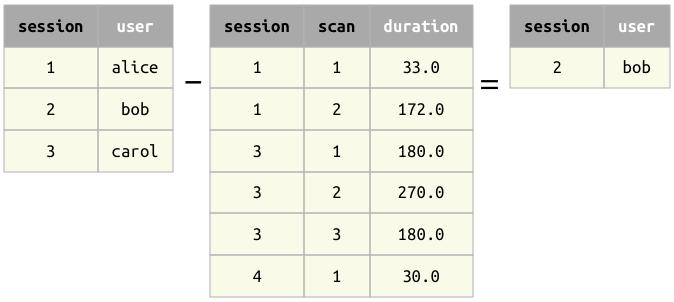 Restriction — DataJoint Documentation python-v0 11 documentation